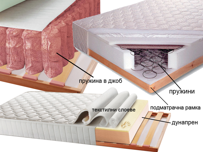 видове матраци и цени Матраци и подматрачни рамки | Мебели по поръчка Богора видове матраци и цени